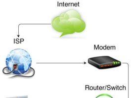 Cara Kerja Internet Penjelasan Jaringan Sederhana - Penjelasan Singkat